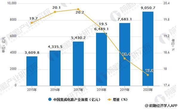 2015-2020年中国集成电路产业规模及增速情况