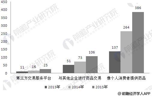 2013-2015年拥有互联网药品交易服务资格的企业数量