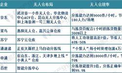 京东宣布无人仓等或将常态化运营 我国AGV市场空间巨大