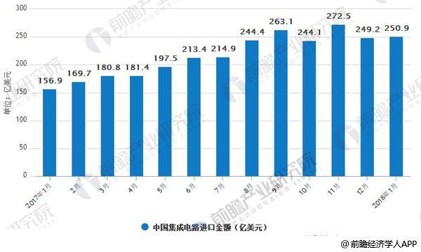 2017-2018年中国集成电路进口金额分析
