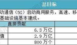 全球第一个5G标准完成发布,中国通信行业全球领跑