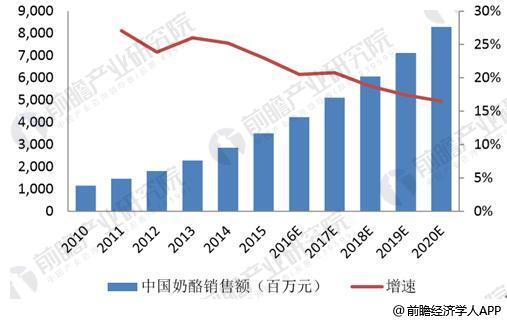 中国奶酪销售额及增速