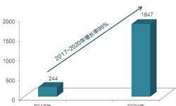 2020年充电桩市场规模超1800亿 企业打造核心竞争力掘金千亿市场