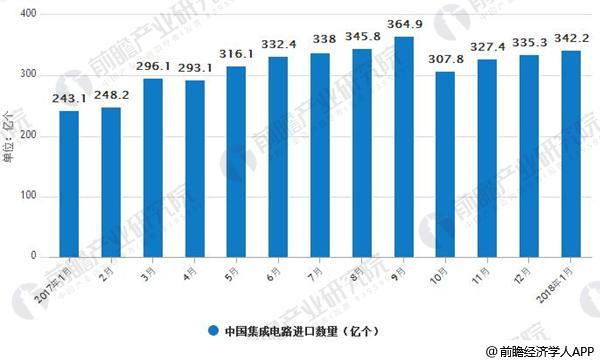 2017-2018年中国集成电路进口数量分析