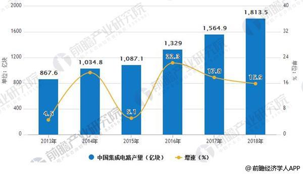 2013-2018年中国集成电路产量及增速情况