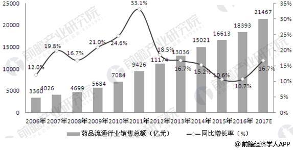 2006-2017年医药流通市场规模及增长预测
