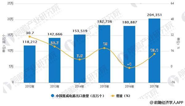 2012-2017年中国集成电路出口数量统计情况