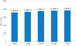 奶酪行业<em>销售额</em>高速增长 到2020年将达到82.89亿元