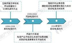 王思聪投资版图曝光,电子竞技是热点
