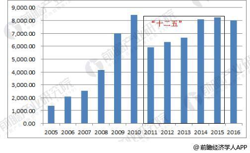 铁路固定资产投资(单位:亿元)