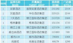 2018年中国<em>连锁</em>酒店行业发展现状分析 中端酒店百花齐放、经济型酒店亟待转型【组图】