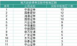 2018年中国证券经营机构行业发展现状分析 债券承销发行金额302.09亿元