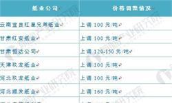 中国纸业价格攀升原因大起底,到底谁是