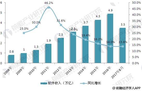 中国软件行业总体业务收入分析