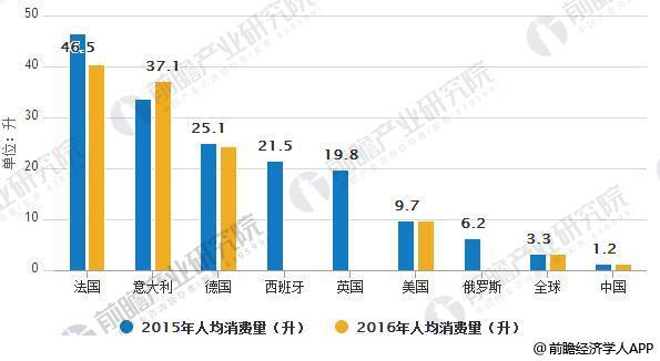 中国葡萄酒人均消费量远低于国际水平