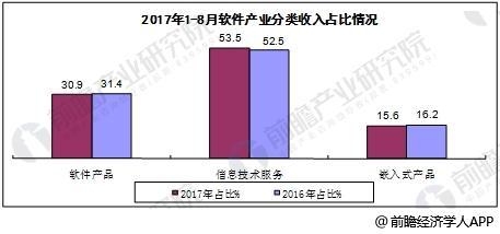 2017年1-8月中国软件行业分类收入占比情况