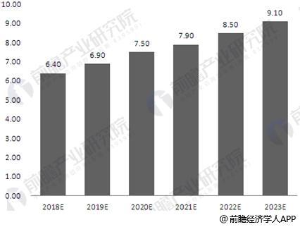 2018-2023年中国软件行业市场规模预测