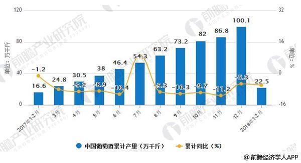 2017-2018年1-2月中国葡萄酒累计产量数据统计