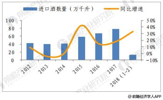 2018年1-2月进口葡萄酒数量增速回升
