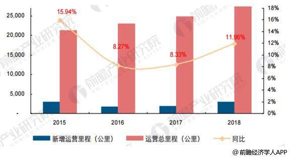 2016-2018年高铁运营里程复合增速达10.13%