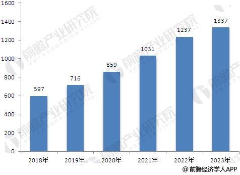 2018-2023年智能交通行业市场规模预测(单位:亿元)