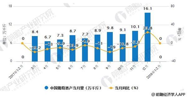 2017-2018年1-2月中国葡萄酒当月产量数据统计