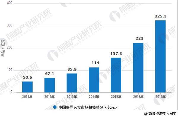 2011-2017年中国联网医疗市场规模情况