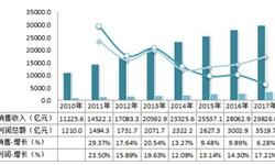 2018年中国医药行业现状分析 收入及利润提升以化学药品及制剂制造占比最高【组图】