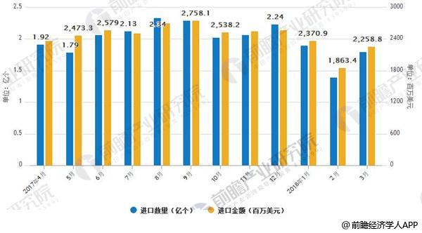 2017-2018年4月中国液晶显示板出口数量及出口金额情况