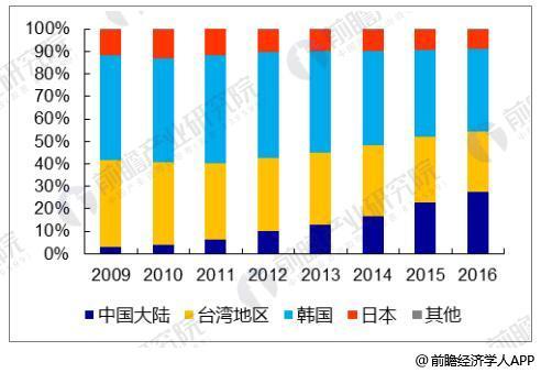 中国大陆液晶面板产能占比持续提升