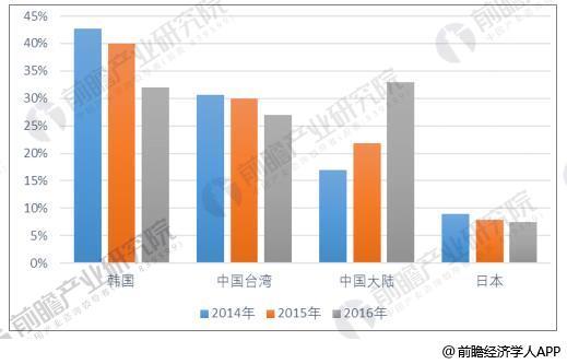 2014-2016年全球液晶显示面板市场份额变化