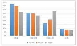<em>液晶显示</em><em>板</em>出口量大幅度下降 同比减少98.8%