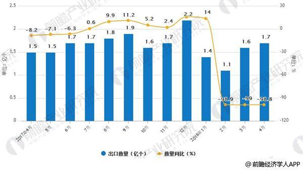 2017-2018年4月中国液晶显示板出口数量及增速