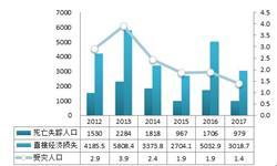 2018年应急通信行业发展前景分析 行业规模快速增长【组图】