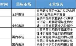 CRO四巨头聚齐A股  政策+资本助推中国CRO高速发展