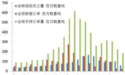 造船业发展趋势分析  <em>船舶</em>订单量累计同比上升456.11%