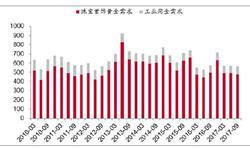 黄金<em>产量</em>略有下降 同比下降2.95%