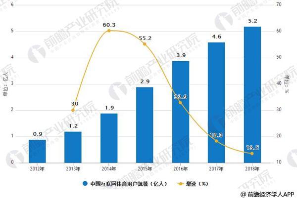 2012-2018年中国互联网体育用户规模情况