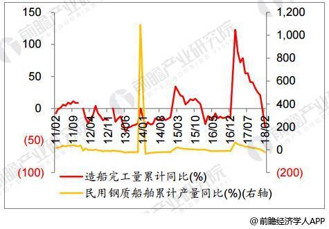 20108年1-2月份造船完工量大幅下降,民用钢制船舶产量累计增速大幅下降