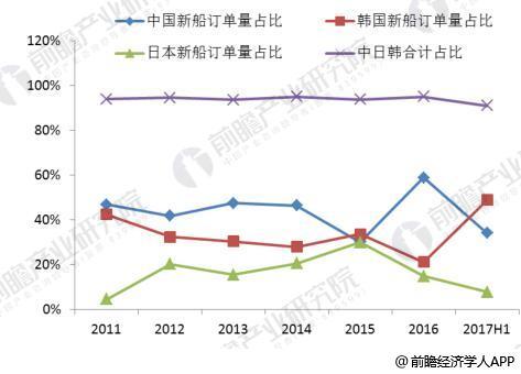 全球船舶行业的核心在东亚,中国为龙头