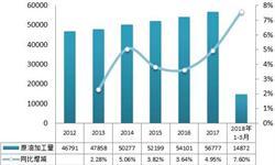 2018年成品油行业发展现状分析 供过于求带动出口增长【组图】