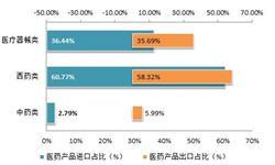 2018年医药行业现状分析 固定资产投资减少但仍维持贸易顺差【组图】