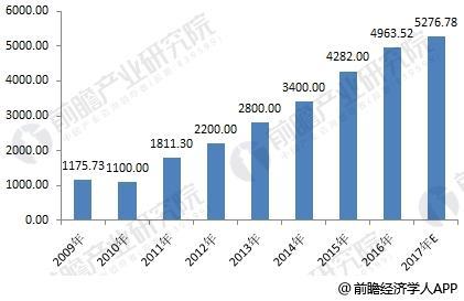 2009-2017年中国水务行业年度投资额走势