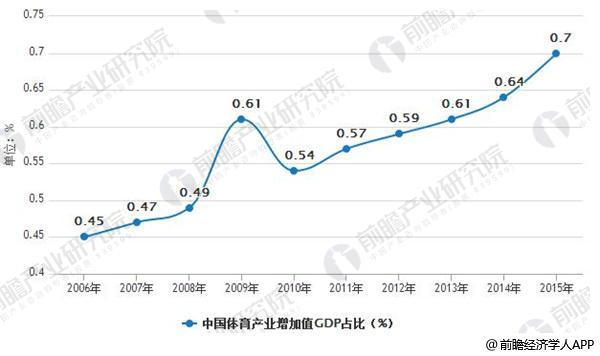 2006-2015年中国体育产业增加值GDP占比