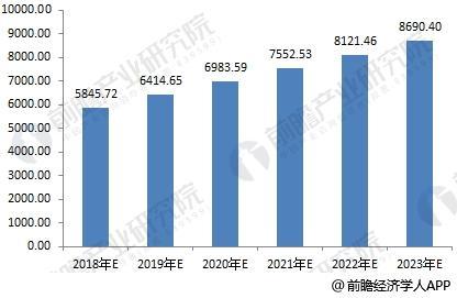 2018-2023年中國水務行業市場規模測算