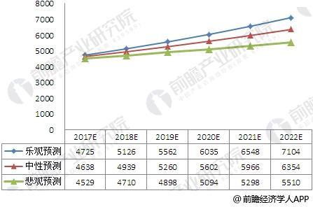 2017-2022年涂料行业市场规模预测