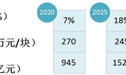 2018年土壤修复行业发展前景分析 市场规模趋于扩大【组图】