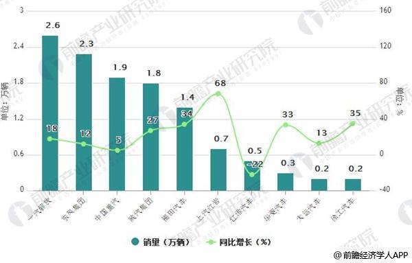 2018年4月中国重卡企业销量排行榜