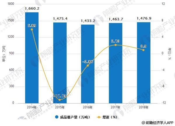 2014-2018年中国成品糖产量及增速