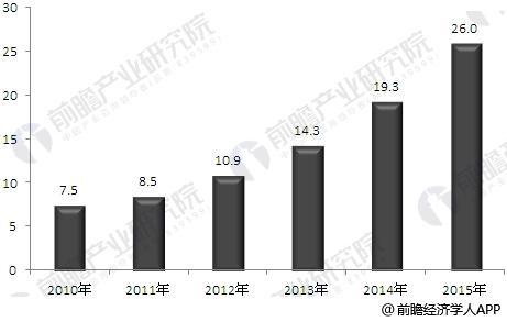 2010-2015年荧光显微镜行业市场规模